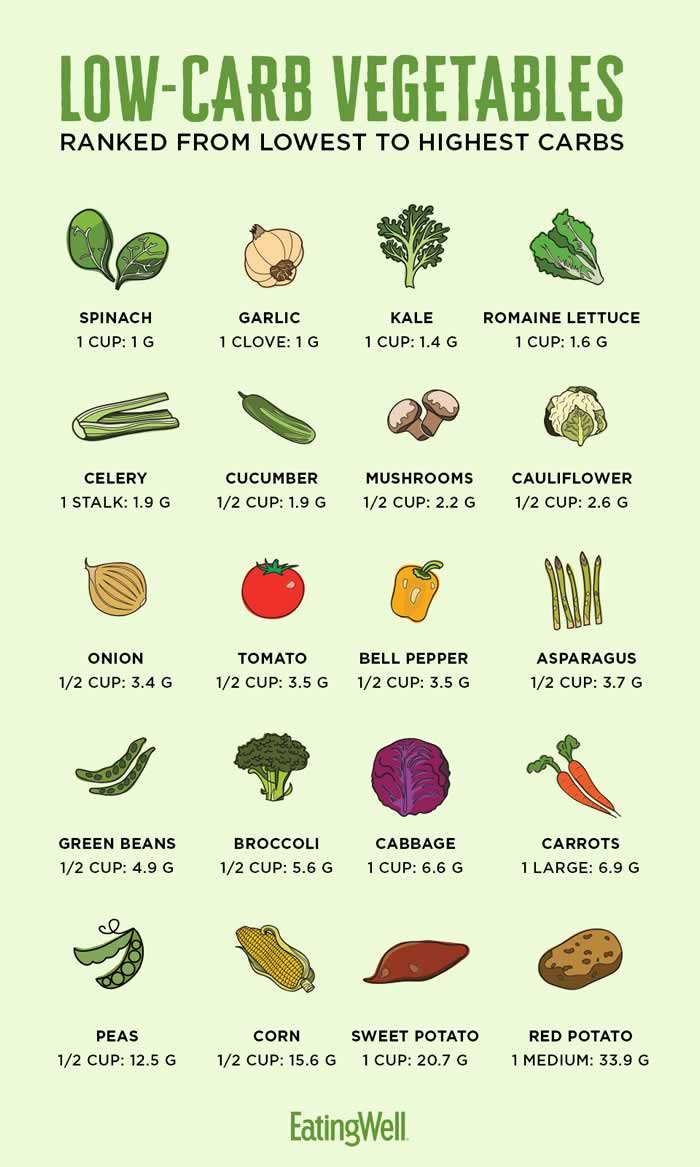 diabetes vegetables carbs list carbs chart how many carbs are in vegetables